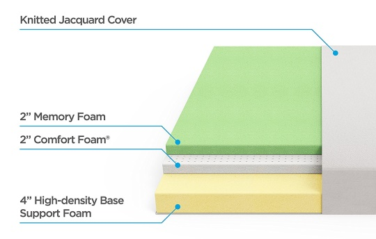 Zinus Memory Foam Mattress Layers