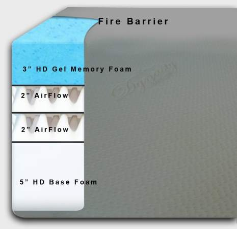 Foam layers Cool Breeze mattress